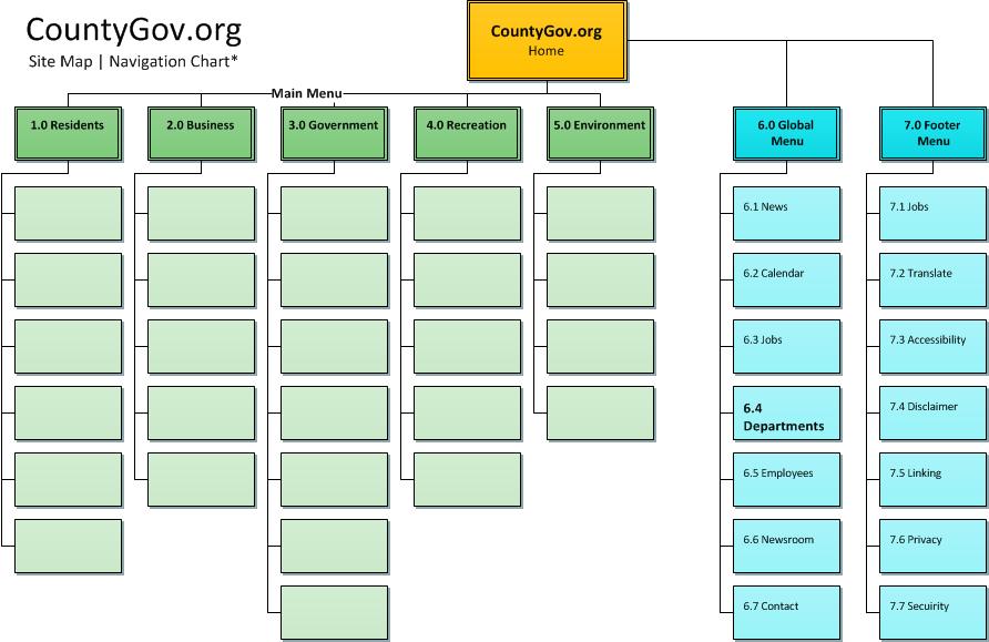 GenericContentArchitecture
